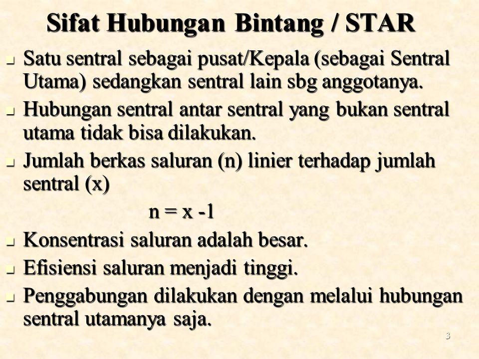 3 Sifat Hubungan Bintang / STAR Satu sentral sebagai pusat/Kepala (sebagai Sentral Utama) sedangkan sentral lain sbg anggotanya. Satu sentral sebagai