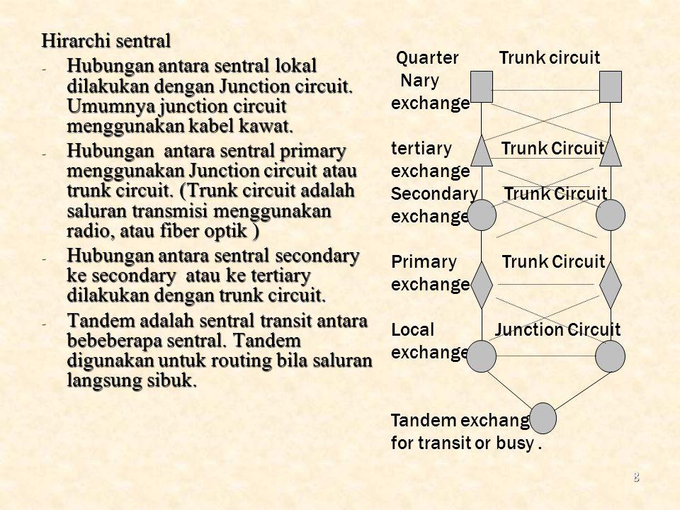 8 Hirarchi sentral - Hubungan antara sentral lokal dilakukan dengan Junction circuit. Umumnya junction circuit menggunakan kabel kawat. - Hubungan ant