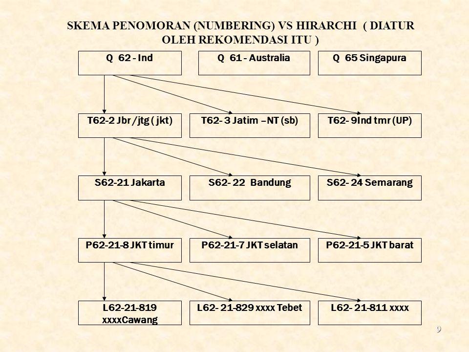 10 Penomoran untuk sistem komunikasi bergerak / cellular Nomor awal untuk telpon cellular di Indonesia adalah Nomor awal untuk telpon cellular di Indonesia adalah 62 - 8XX+XXX – XXXX 62 - 8XX+XXX – XXXX Satelindo +62 815 zzz xxxx, +62 816 zzz xxxx, Satelindo +62 815 zzz xxxx, +62 816 zzz xxxx, Telkomsel +62 811 zzz xxxx,+62 812 zzz xxxx, +62 813 zzz xxxx Telkomsel +62 811 zzz xxxx,+62 812 zzz xxxx, +62 813 zzz xxxx Pro XL +62 817 zzz xxxx,+62 818 zzz xxxx, Pro XL +62 817 zzz xxxx,+62 818 zzz xxxx, IM3 +62 856 zzz xxxx IM3 +62 856 zzz xxxx komselindo 62 821 zzz xxxx.