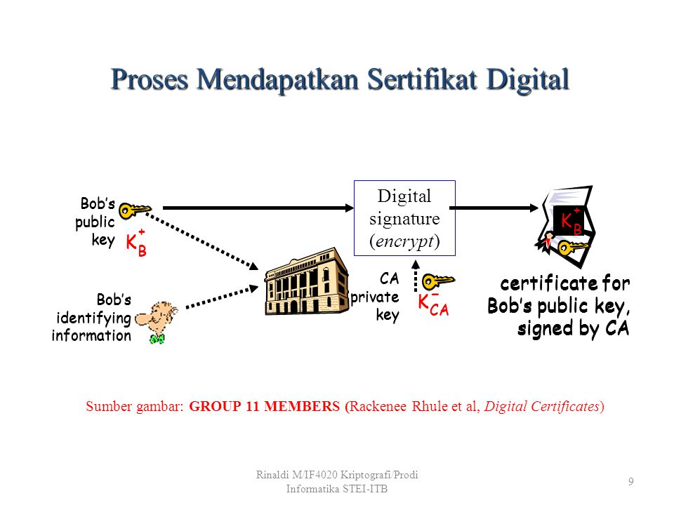 40 Enterprise PKI (Services, Banks, Webservers) Sumber gambar: Ravi Mukkamala, Department of Computer Science Old Dominion University Norfolk, Virginia, USA, Public Key Infrastructure: A Tutorial Rinaldi M/IF4020 Kriptografi/Prodi Informatika STEI-ITB