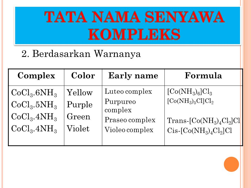 2. Berdasarkan Warnanya ComplexColorEarly nameFormula CoCl 3.6NH 3 CoCl 3.5NH 3 CoCl 3.4NH 3 Yellow Purple Green Violet Luteo complex Purpureo complex
