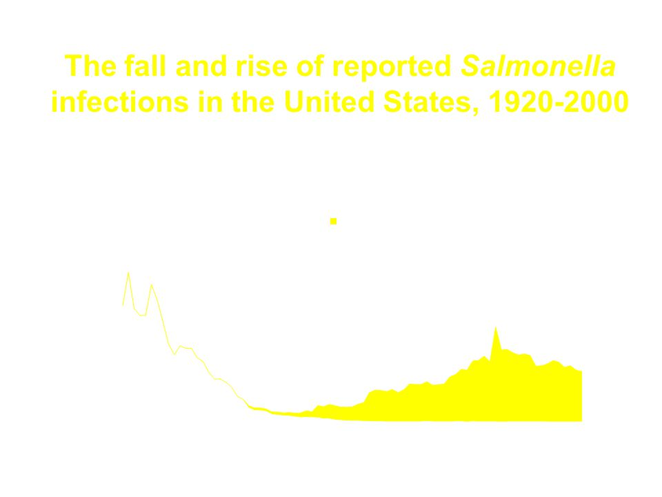The fall and rise of reported Salmonella infections in the United States, 1920-2000 CDC, National surveillance data Pasteurization of milk Chlorination of water Safe canning