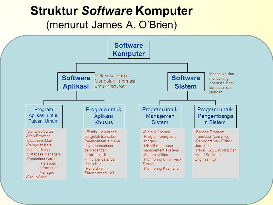 Kategori Software Secara khusus software dibagi menjadi beberapa kategori menurut kelompok fungsinya, yaitu sebagai berikut : –Operating System (Sistem Operasi) –Application Program (Program Aplikasi) –Language Program (Bahasa Pemrograman)