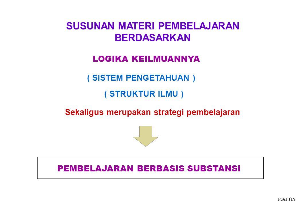 SUSUNAN MATERI PEMBELAJARAN BERDASARKAN LOGIKA KEILMUANNYA ( SISTEM PENGETAHUAN ) ( STRUKTUR ILMU ) Sekaligus merupakan strategi pembelajaran PEMBELAJ