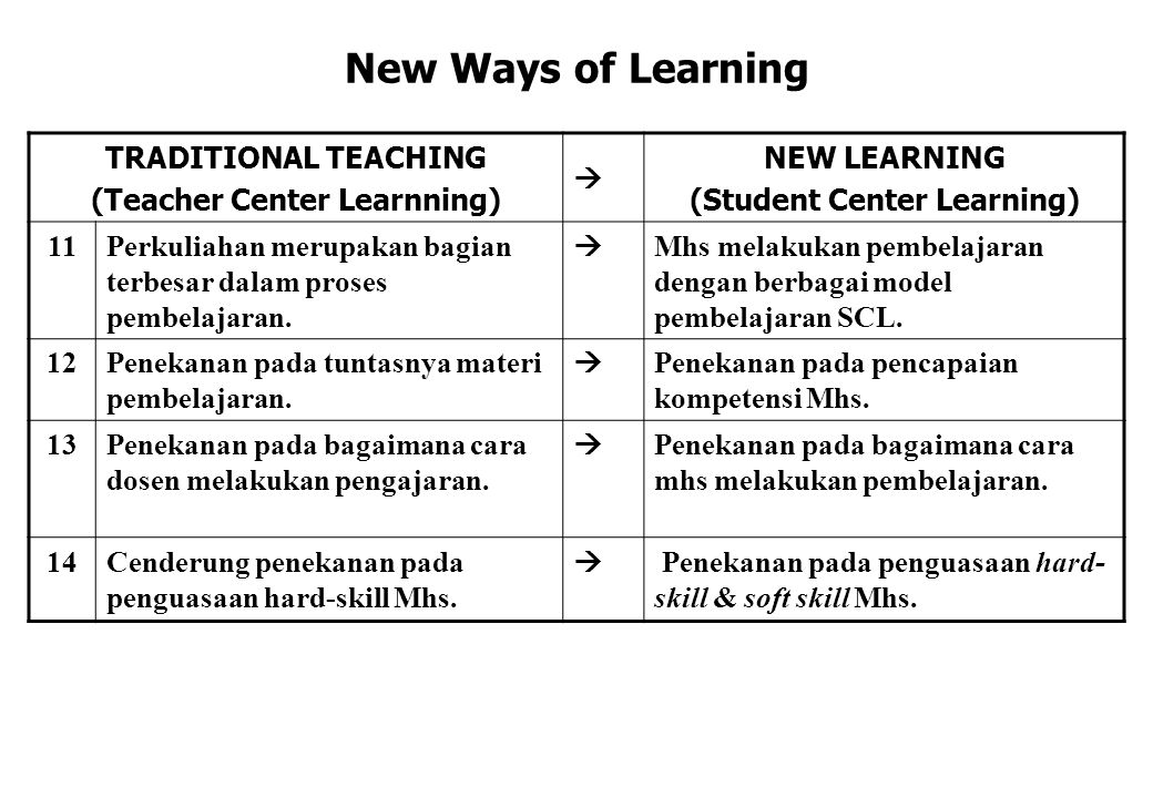 New Ways of Learning TRADITIONAL TEACHING (Teacher Center Learnning)  NEW LEARNING (Student Center Learning) 11Perkuliahan merupakan bagian terbesar