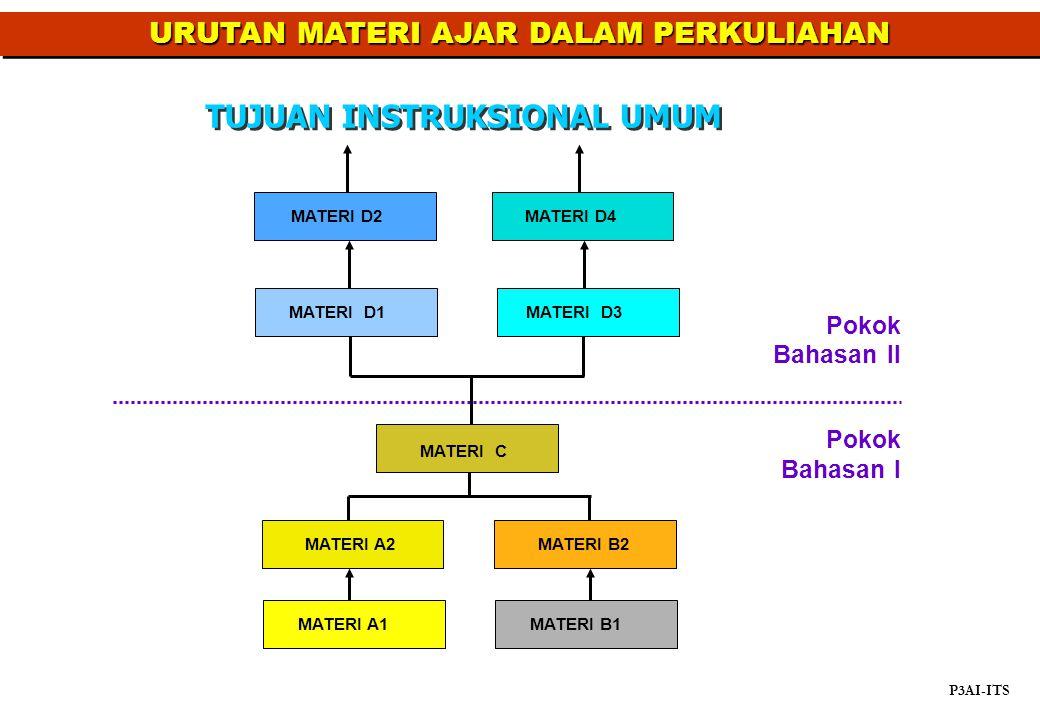 Pokok Bahasan II MATERI C MATERI A1 MATERI A2 MATERI B2 MATERI B1 Pokok Bahasan I MATERI D4MATERI D2MATERI D1MATERI D3 URUTAN MATERIAJAR DALAM PERKULI