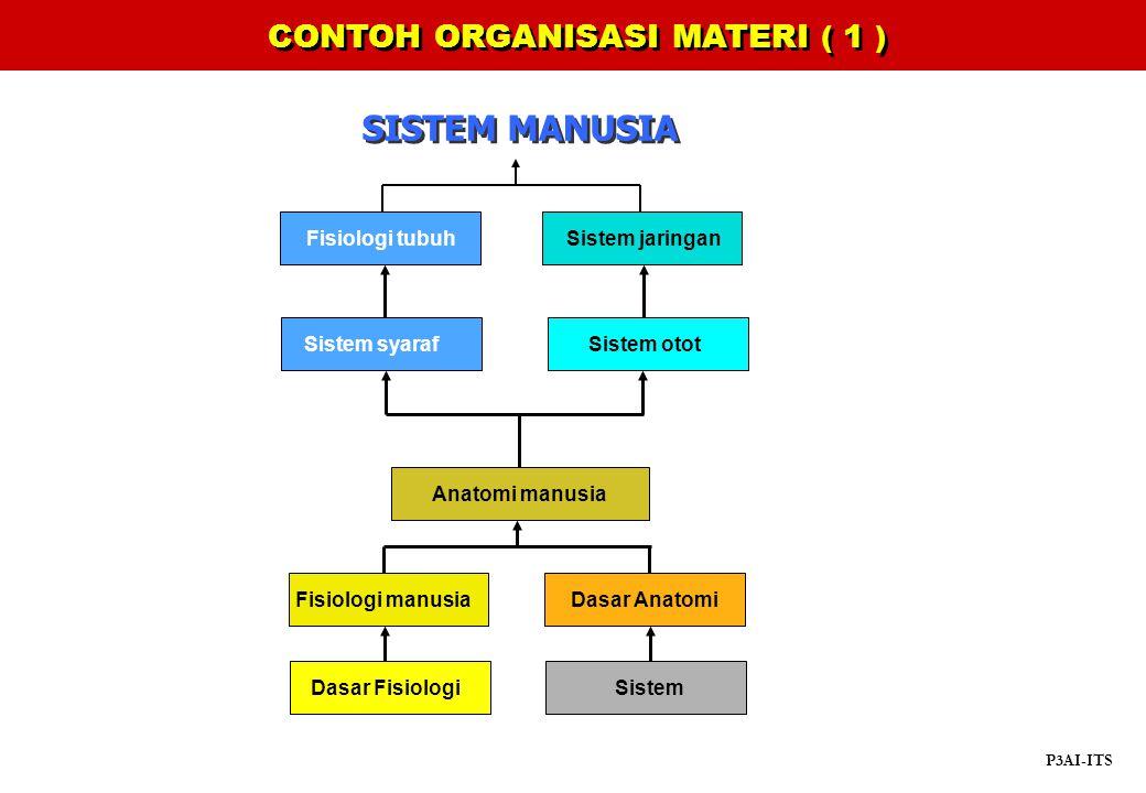 Dasar Fisiologi Dasar Anatomi Sistem Fisiologi tubuh Sistem syaraf CONTOH ORGANISASI MATERI ( 1 ) P3AI-ITS Sistem otot Sistem jaringan Anatomi manusia