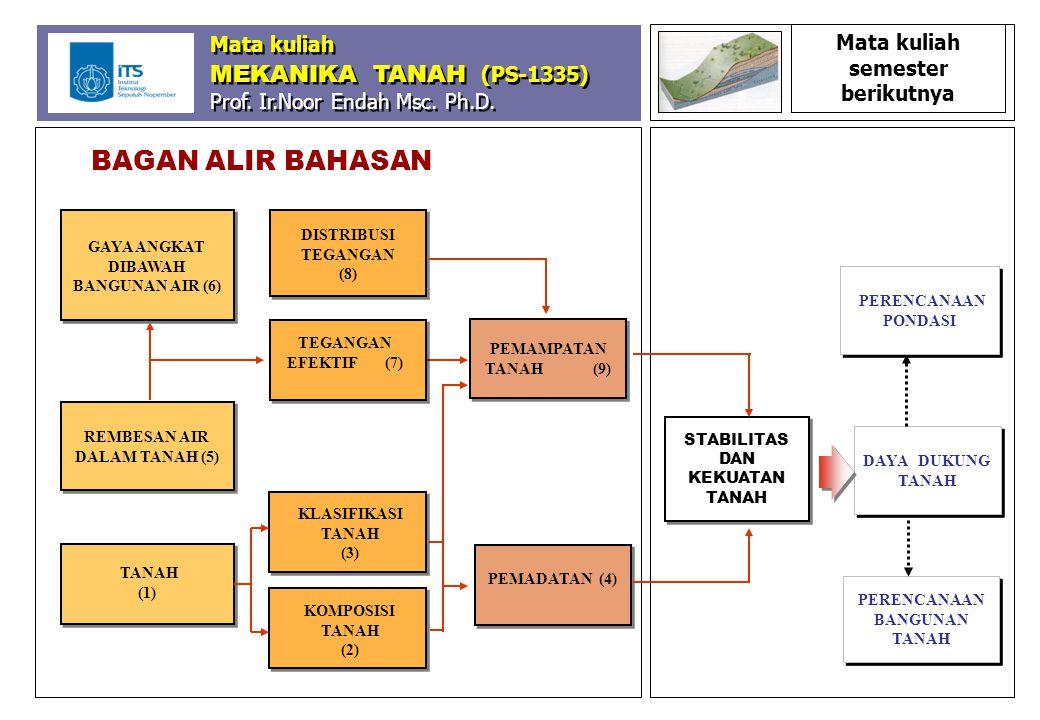 PEMAMPATAN TANAH (9) PEMADATAN (4) DISTRIBUSI TEGANGAN (8) TEGANGAN EFEKTIF (7) KLASIFIKASI TANAH (3) REMBESAN AIR DALAM TANAH (5) BAGAN ALIR BAHASAN