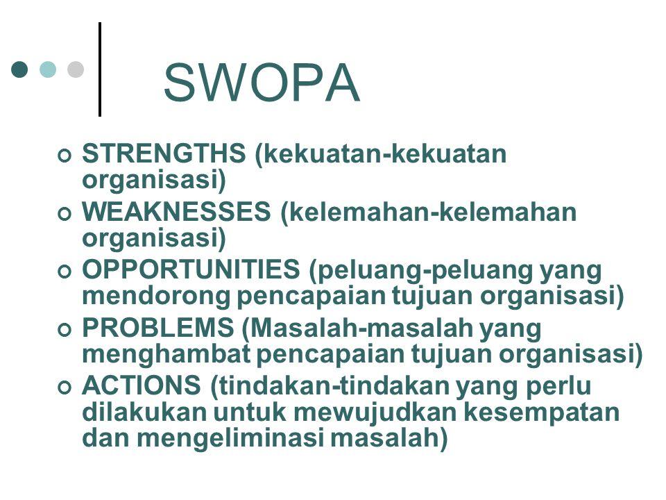 SWOPA STRENGTHS (kekuatan-kekuatan organisasi) WEAKNESSES (kelemahan-kelemahan organisasi) OPPORTUNITIES (peluang-peluang yang mendorong pencapaian tujuan organisasi) PROBLEMS (Masalah-masalah yang menghambat pencapaian tujuan organisasi) ACTIONS (tindakan-tindakan yang perlu dilakukan untuk mewujudkan kesempatan dan mengeliminasi masalah)