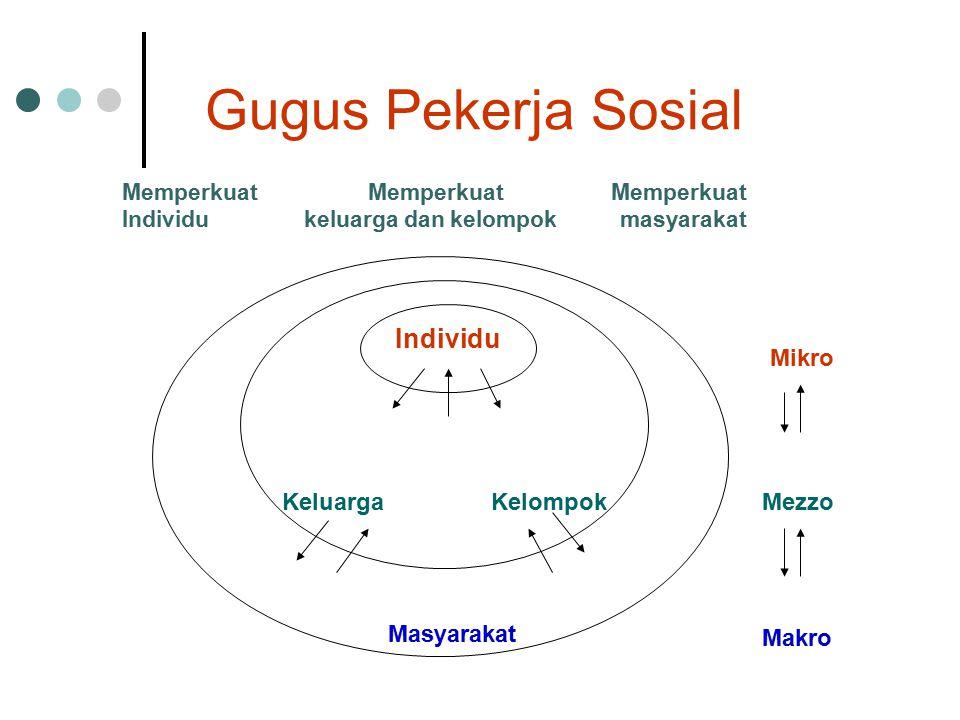 Gugus Pekerja Sosial Individu KeluargaKelompok Masyarakat Mikro Mezzo Makro Memperkuat Memperkuat Memperkuat Individu keluarga dan kelompok masyarakat