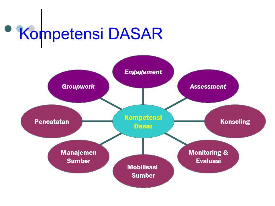Kompetensi DASAR Kompetensi Dasar EngagementAssessmentKonseling Monitoring & Evaluasi Mobilisasi Sumber Manajemen Sumber PencatatanGroupwork