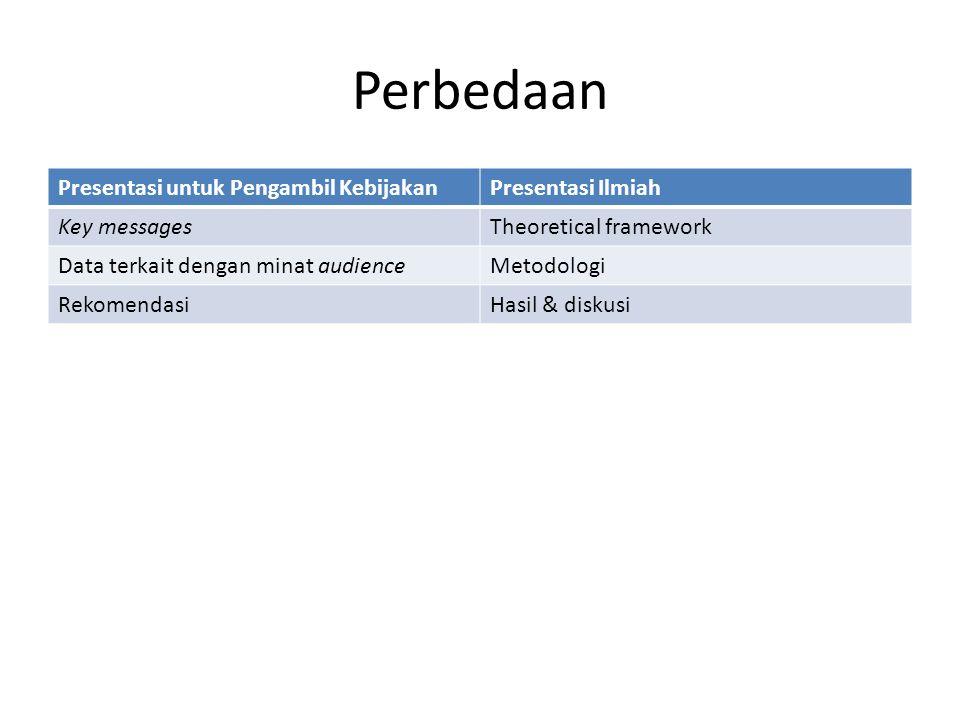 Perbedaan Presentasi untuk Pengambil KebijakanPresentasi Ilmiah Key messagesTheoretical framework Data terkait dengan minat audienceMetodologi RekomendasiHasil & diskusi