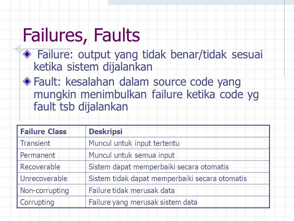 Failures, Faults Failure: output yang tidak benar/tidak sesuai ketika sistem dijalankan Fault: kesalahan dalam source code yang mungkin menimbulkan fa