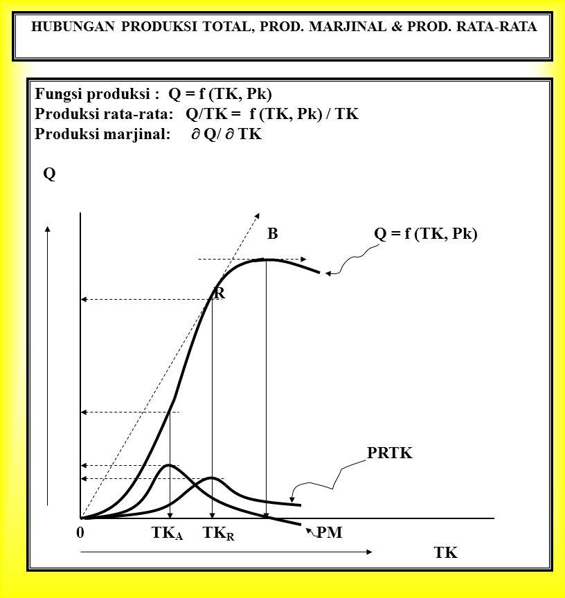 HUBUNGAN PRODUKSI TOTAL, PROD. MARJINAL & PROD. RATA-RATA Fungsi produksi : Q = f (TK, Pk) Produksi rata-rata: Q/TK = f (TK, Pk) / TK Produksi marjina