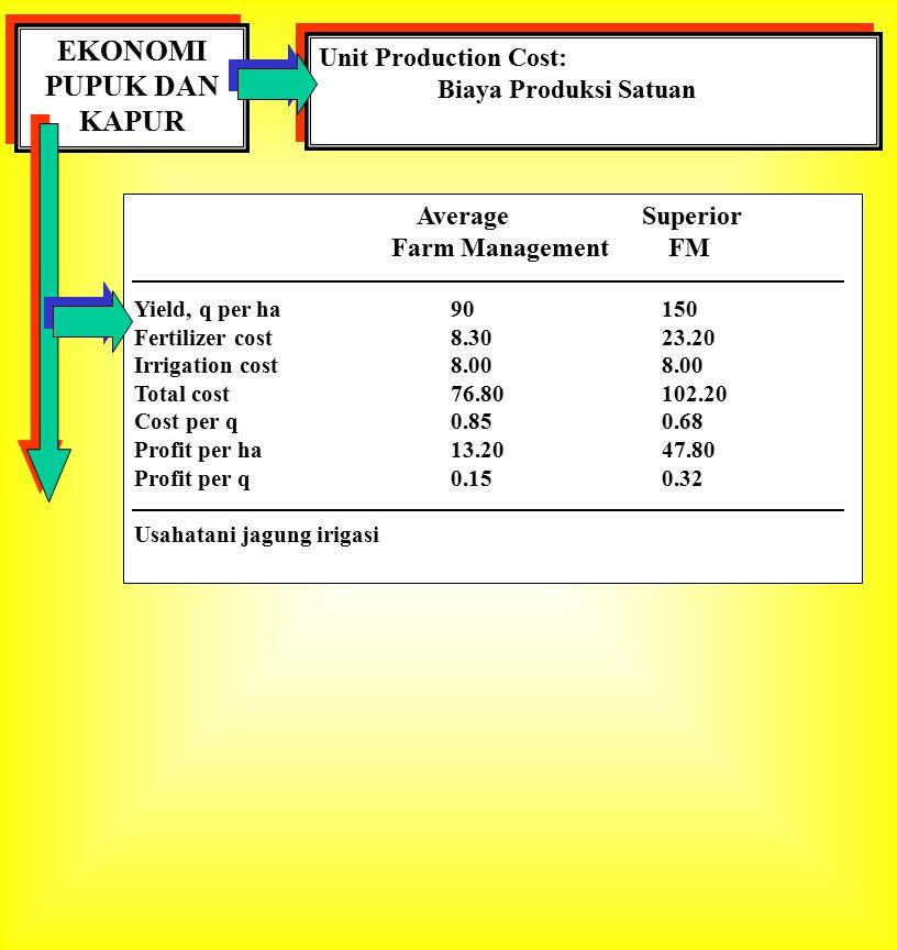 EKONOMI PUPUK DAN KAPUR Unit Production Cost: Biaya Produksi Satuan Unit Production Cost: Biaya Produksi Satuan Average Superior Farm Management FM Yi