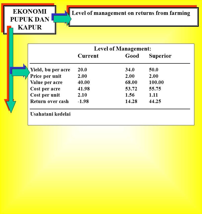 EKONOMI PUPUK DAN KAPUR Level of management on returns from farming Level of Management: CurrentGoodSuperior Yield, bu per acre20.034.050.0 Price per