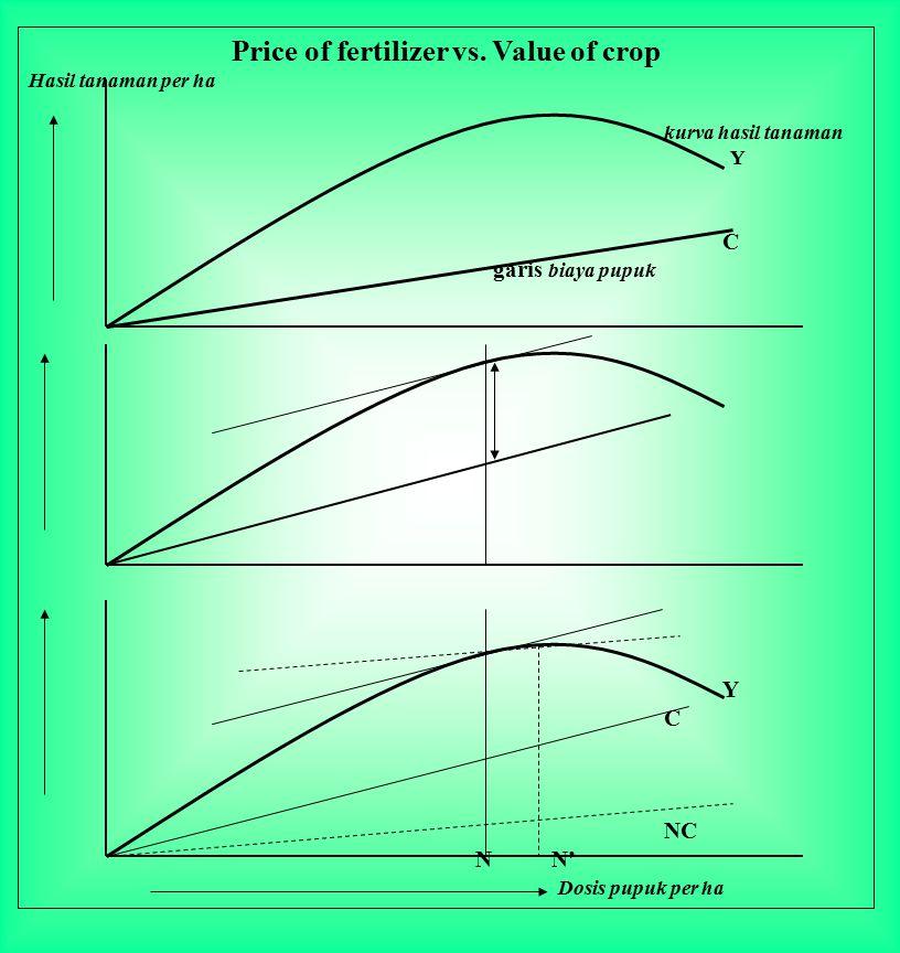 Price of fertilizer vs. Value of crop Hasil tanaman per ha kurva hasil tanaman Y C garis biaya pupuk Y C NC N N' Dosis pupuk per ha