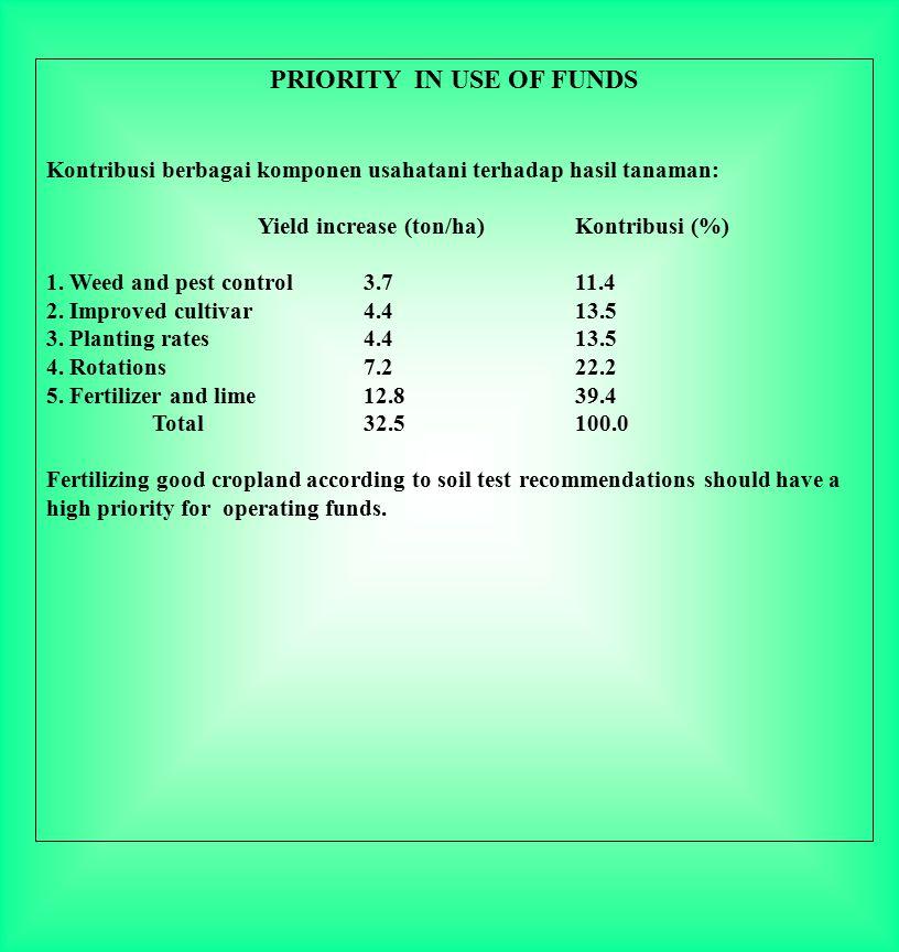 PRIORITY IN USE OF FUNDS Kontribusi berbagai komponen usahatani terhadap hasil tanaman: Yield increase (ton/ha)Kontribusi (%) 1. Weed and pest control