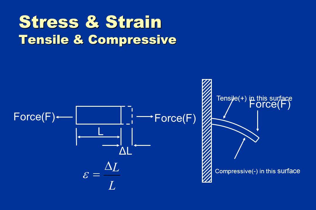 Stress & Strain Tensile & Compressive Force(F) L ΔLΔL Tensile(+) in this surface Compressive(-) in this surface L L  