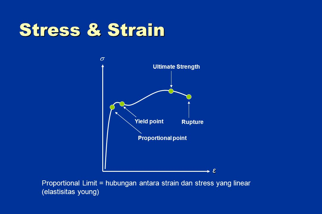 Stress & Strain Rupture Ultimate Strength Yield point Proportional point ε  Proportional Limit = hubungan antara strain dan stress yang linear (elast