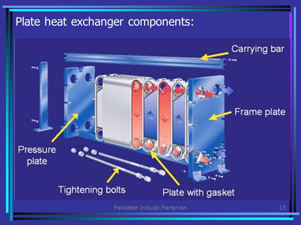 Peralatan Industri Pertanian16 Plate heat exchanger flow principle: