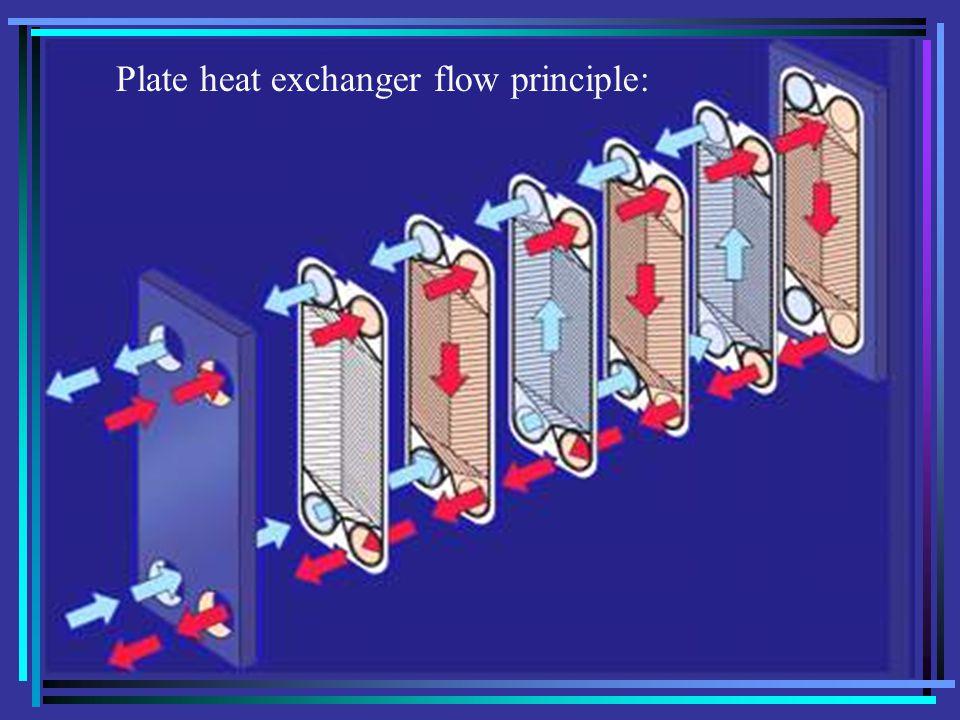 Peralatan Industri Pertanian16 Plate heat exchanger flow principle: