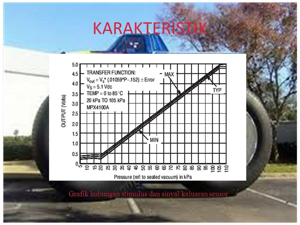 KARAKTERISTIK Grafik hubungan stimulus dan sinyal keluaran sensor