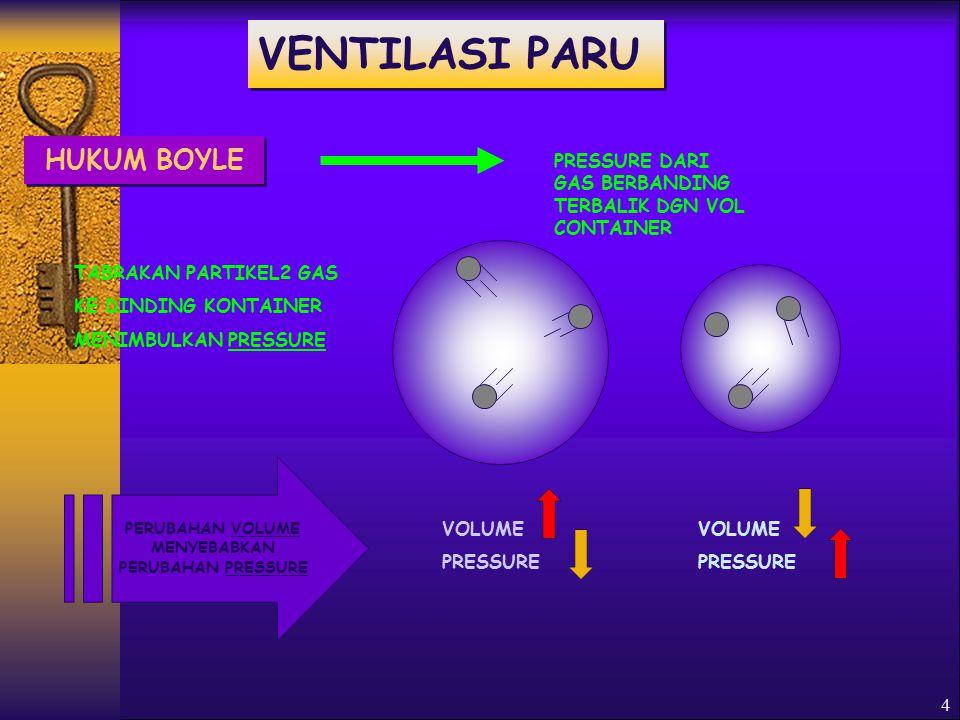 4 HUKUM BOYLE PRESSURE DARI GAS BERBANDING TERBALIK DGN VOL CONTAINER VOLUME PRESSURE VOLUME PRESSURE PERUBAHAN VOLUME MENYEBABKAN PERUBAHAN PRESSURE TABRAKAN PARTIKEL2 GAS KE DINDING KONTAINER MENIMBULKAN PRESSURE VENTILASI PARU