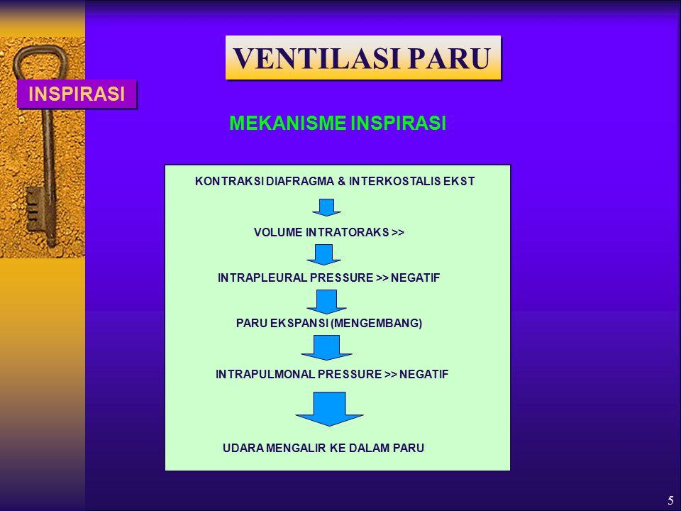 5 INSPIRASI MEKANISME INSPIRASI KONTRAKSI DIAFRAGMA & INTERKOSTALIS EKST VOLUME INTRATORAKS >> INTRAPLEURAL PRESSURE >> NEGATIF PARU EKSPANSI (MENGEMBANG) INTRAPULMONAL PRESSURE >> NEGATIF UDARA MENGALIR KE DALAM PARU VENTILASI PARU