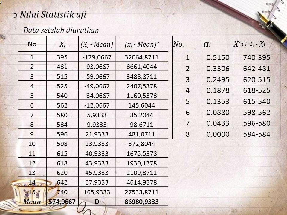 o Nilai Statistik uji Data setelah diurutkan No XiXi (X i - Mean)(x i - Mean) 2 1395-179,066732064,8711 2481-93,06678661,4044 3515-59,06673488,8711 45