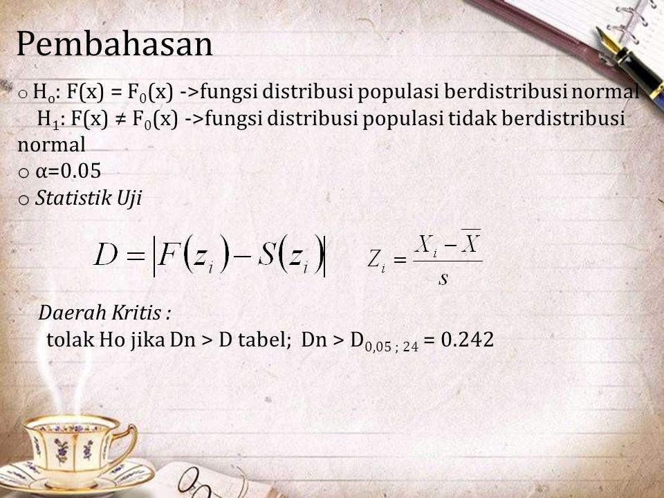 Pembahasan o H o : F(x) = F 0 (x) ->fungsi distribusi populasi berdistribusi normal H 1 : F(x) ≠ F 0 (x) ->fungsi distribusi populasi tidak berdistrib