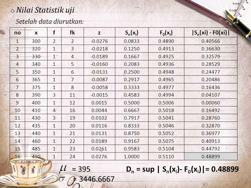 o Nilai Statistik uji Setelah data diurutkan: noxffkzS n (x i )F 0 (x i )|S n (xi) - F0(xi)| 130022-0.02760.0833 0.4890 0.40566 232013-0.02180.1250 0.