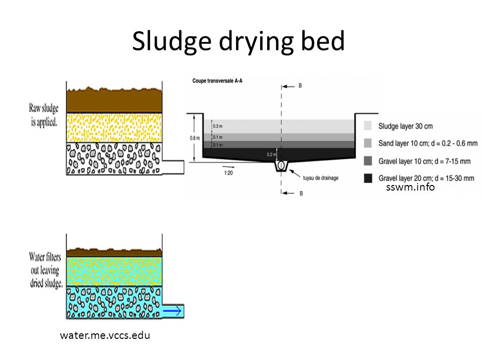 Sludge drying bed water.me.vccs.edu sswm.info