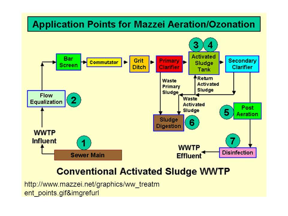 http://www.mazzei.net/graphics/ww_treatm ent_points.gif&imgrefurl