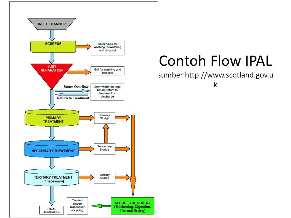 Contoh Flow IPAL sumber:http://www.scotland.gov.u k