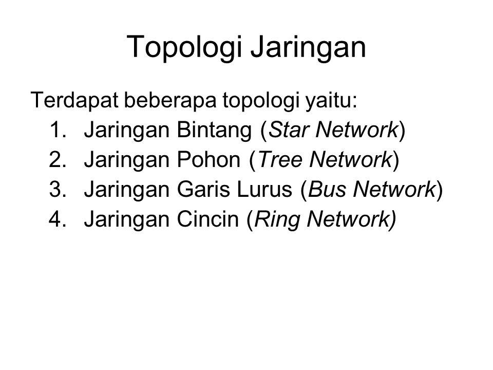 Topologi Jaringan Terdapat beberapa topologi yaitu: 1.Jaringan Bintang (Star Network) 2.Jaringan Pohon (Tree Network) 3.Jaringan Garis Lurus (Bus Netw