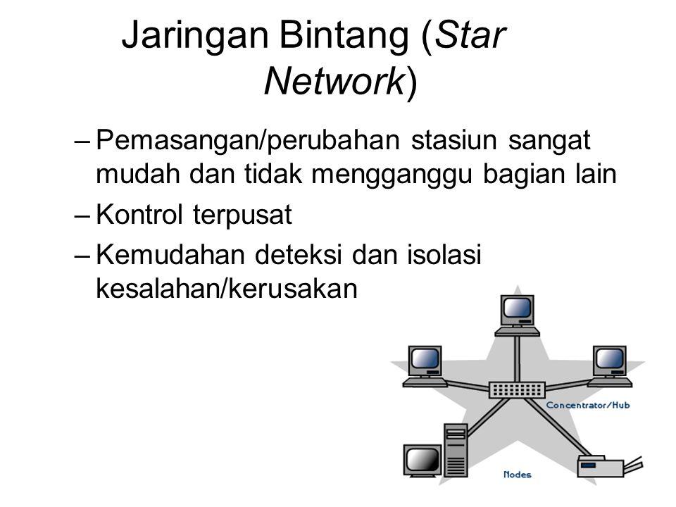 Jaringan Pohon (Tree Network) Keuntungan –Kontrol manajemen lebih mudah karena terpusat dibagi-bagi dalam jenjang - jenjang Kerugian –Bila satu node rusak maka node jenjang bawahnya tidak dapat berfungsi