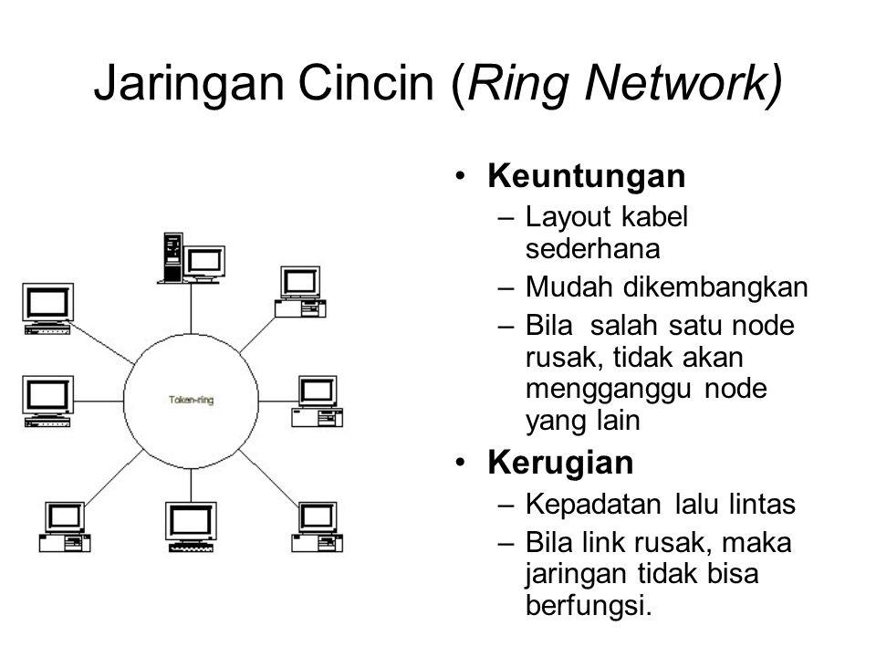 Jaringan Cincin (Ring Network) Keuntungan –Layout kabel sederhana –Mudah dikembangkan –Bila salah satu node rusak, tidak akan mengganggu node yang lai