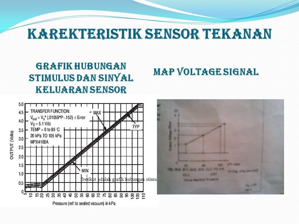 Karekteristik Sensor Tekanan Grafik Hubungan Stimulus Dan Sinyal Keluaran Sensor MAP Voltage Signal (berikut adalah grafik hubungan stimulus dan sinya