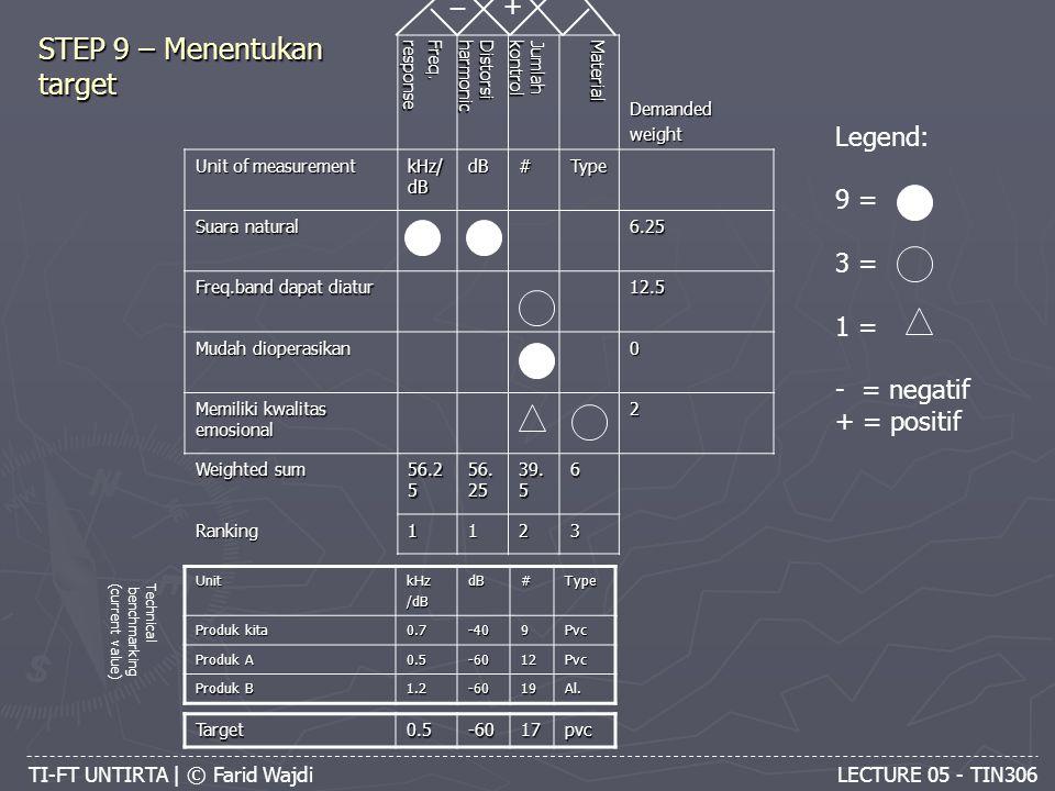 TI-FT UNTIRTA | © Farid Wajdi LECTURE 05 - TIN306 STEP 9 – Menentukan target Freq.response Distorsiharmonic Jumlahkontrol MaterialDemandedweight Unit of measurement kHz/ dB dB#Type Suara natural 6.25 Freq.band dapat diatur 12.5 Mudah dioperasikan 0 Memiliki kwalitas emosional 2 Weighted sum 56.2 5 39.