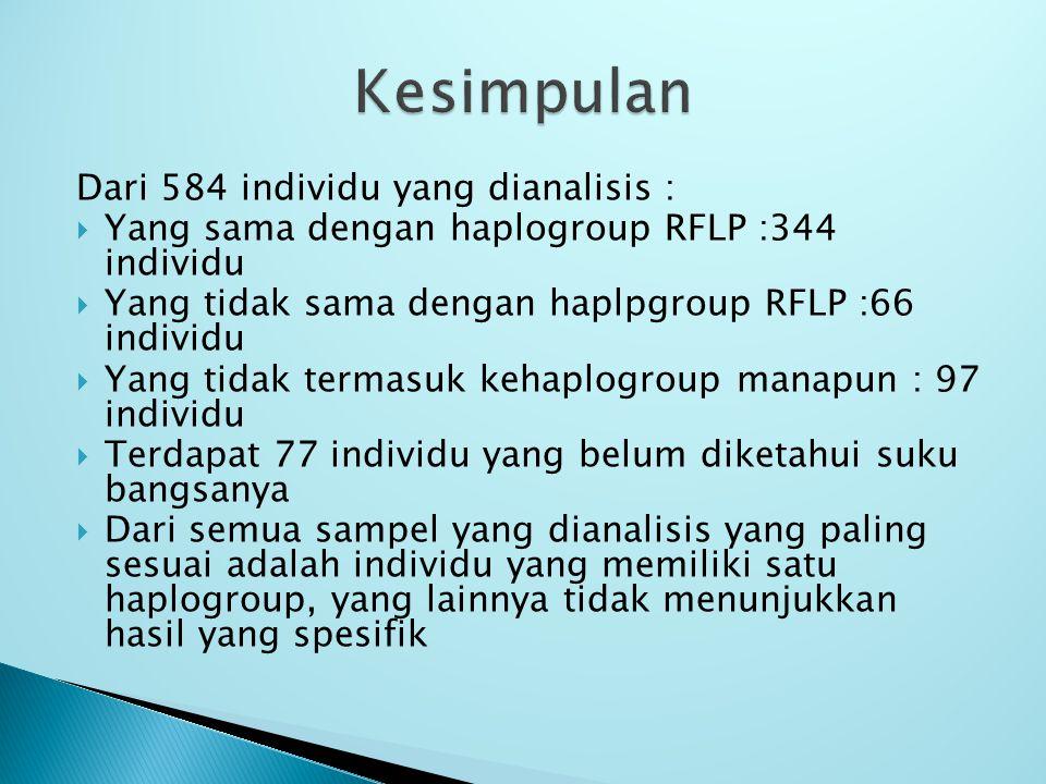 Dari 584 individu yang dianalisis :  Yang sama dengan haplogroup RFLP :344 individu  Yang tidak sama dengan haplpgroup RFLP :66 individu  Yang tidak termasuk kehaplogroup manapun : 97 individu  Terdapat 77 individu yang belum diketahui suku bangsanya  Dari semua sampel yang dianalisis yang paling sesuai adalah individu yang memiliki satu haplogroup, yang lainnya tidak menunjukkan hasil yang spesifik