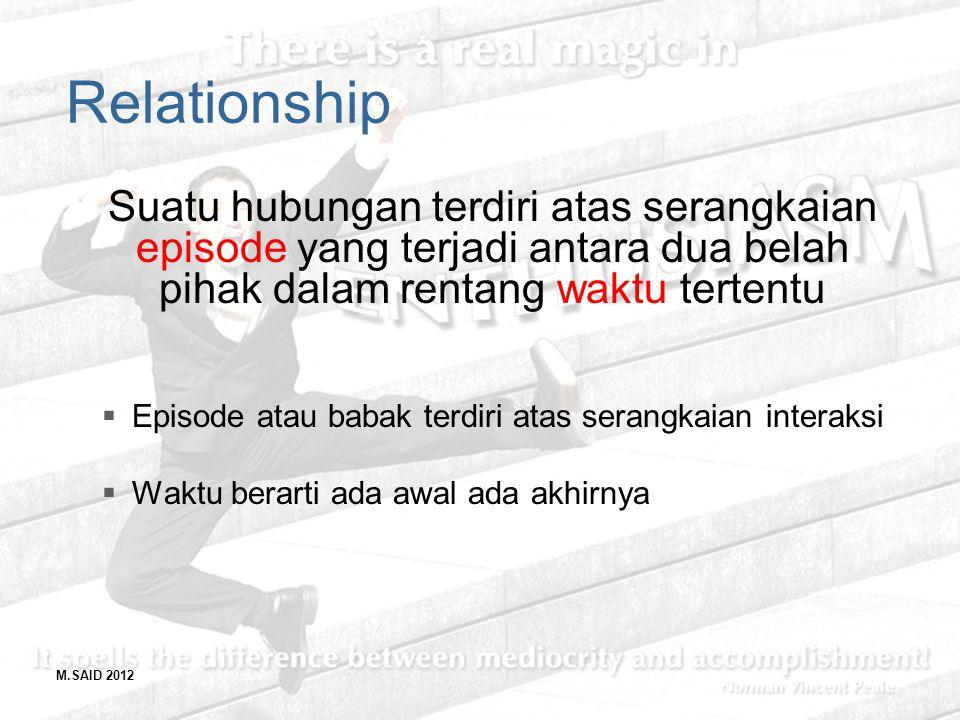 M.SAID 2012 Relationship Suatu hubungan terdiri atas serangkaian episode yang terjadi antara dua belah pihak dalam rentang waktu tertentu  Episode at