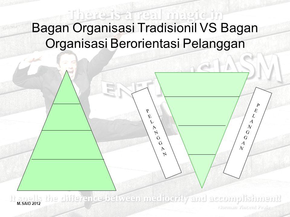 M.SAID 2012 Bagan Organisasi Tradisionil VS Bagan Organisasi Berorientasi Pelanggan PELANGGANPELANGGAN PELANGGANPELANGGAN