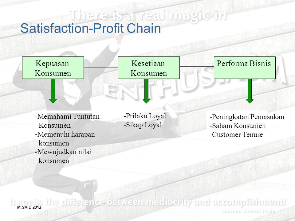 M.SAID 2012 Satisfaction-Profit Chain Kepuasan Konsumen Kesetiaan Konsumen Performa Bisnis -Memahami Tuntutan Konsumen -Memenuhi harapan konsumen -Mew