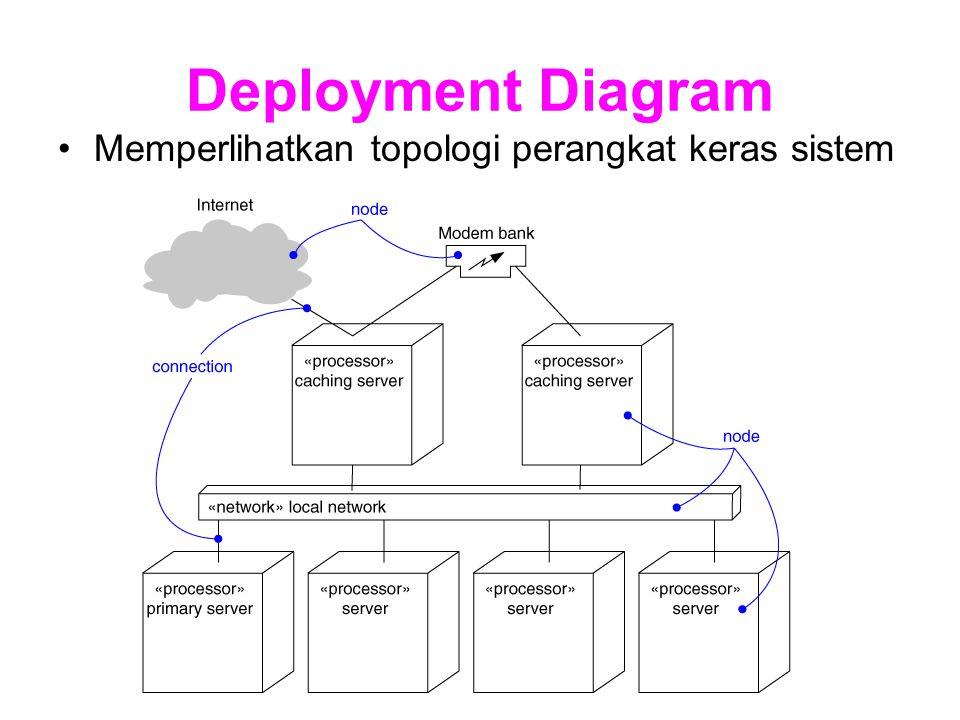 Deployment Diagram Memperlihatkan topologi perangkat keras sistem
