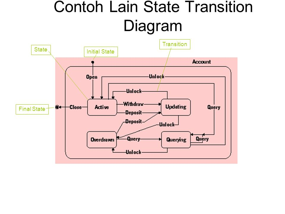 Contoh Lain State Transition Diagram StateFinal StateInitial StateTransition