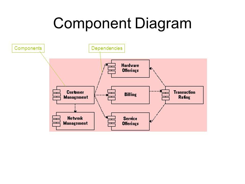 Component Diagram ComponentsDependencies