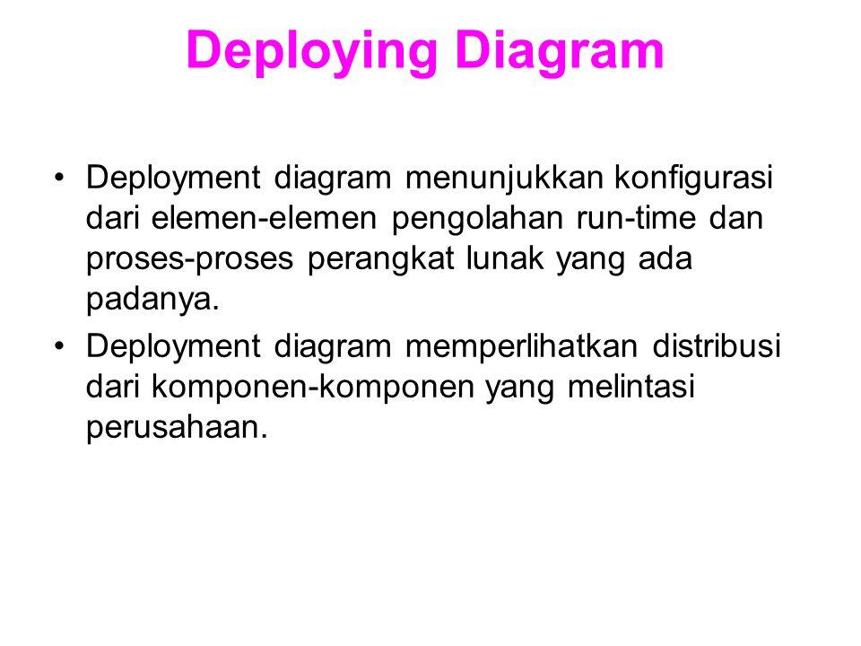 Deploying Diagram Deployment diagram menunjukkan konfigurasi dari elemen-elemen pengolahan run-time dan proses-proses perangkat lunak yang ada padanya