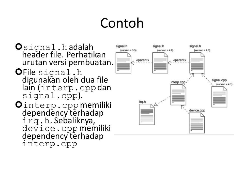 Contoh signal.h adalah header file. Perhatikan urutan versi pembuatan.