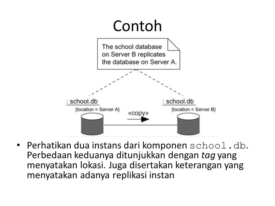 Contoh Perhatikan dua instans dari komponen school.db.